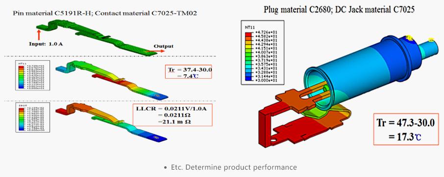 Etc. Determine product performance - AICO