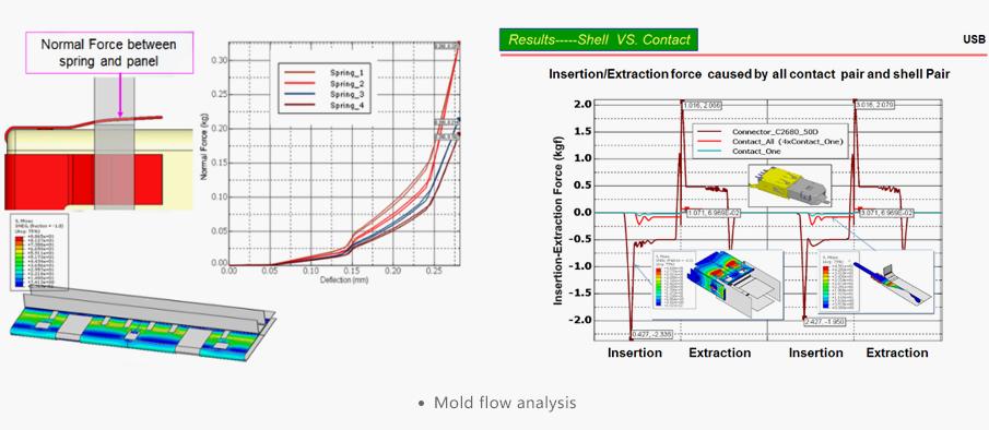 Mold flow analysis - AICO