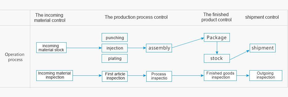 Quality control chart - AICO 2
