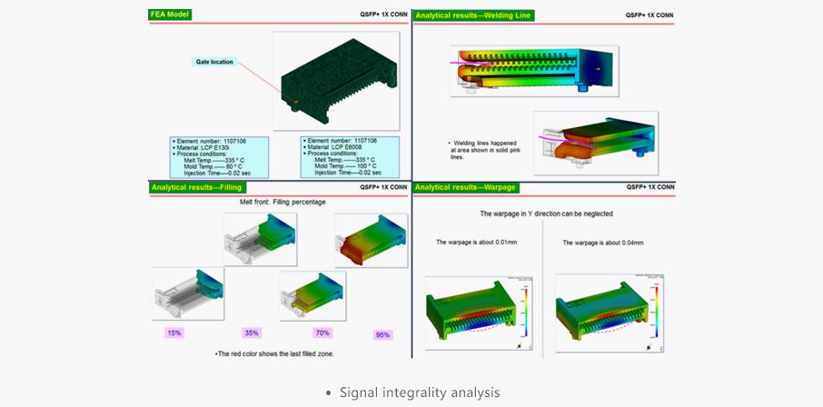 Signal integrality analysis - AICO