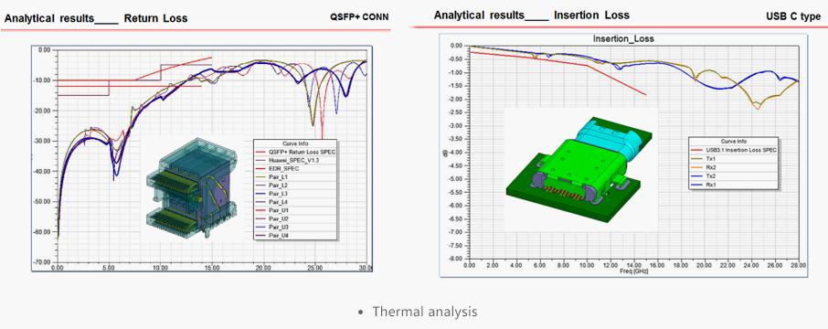 Thermal analysis - AICO